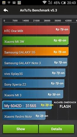 Antutu benchmark: Alcatel Onetouch Flash vs. Xiaomi Redmi Note