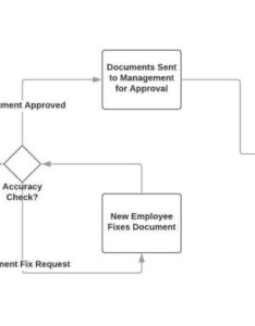 Employee onboarding workflow flowchart also what is  process and how to use it examples tallyfy rh