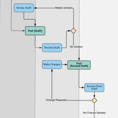 Free Tool To Create Sequence Diagram Big Tex Trailer Wire All You Need Know About Uml Diagrams Types And 5 Examples Activity