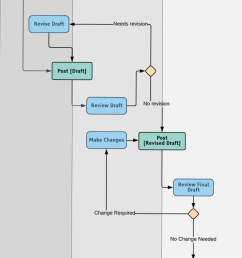 proces flow diagram tutorial picture [ 833 x 1302 Pixel ]