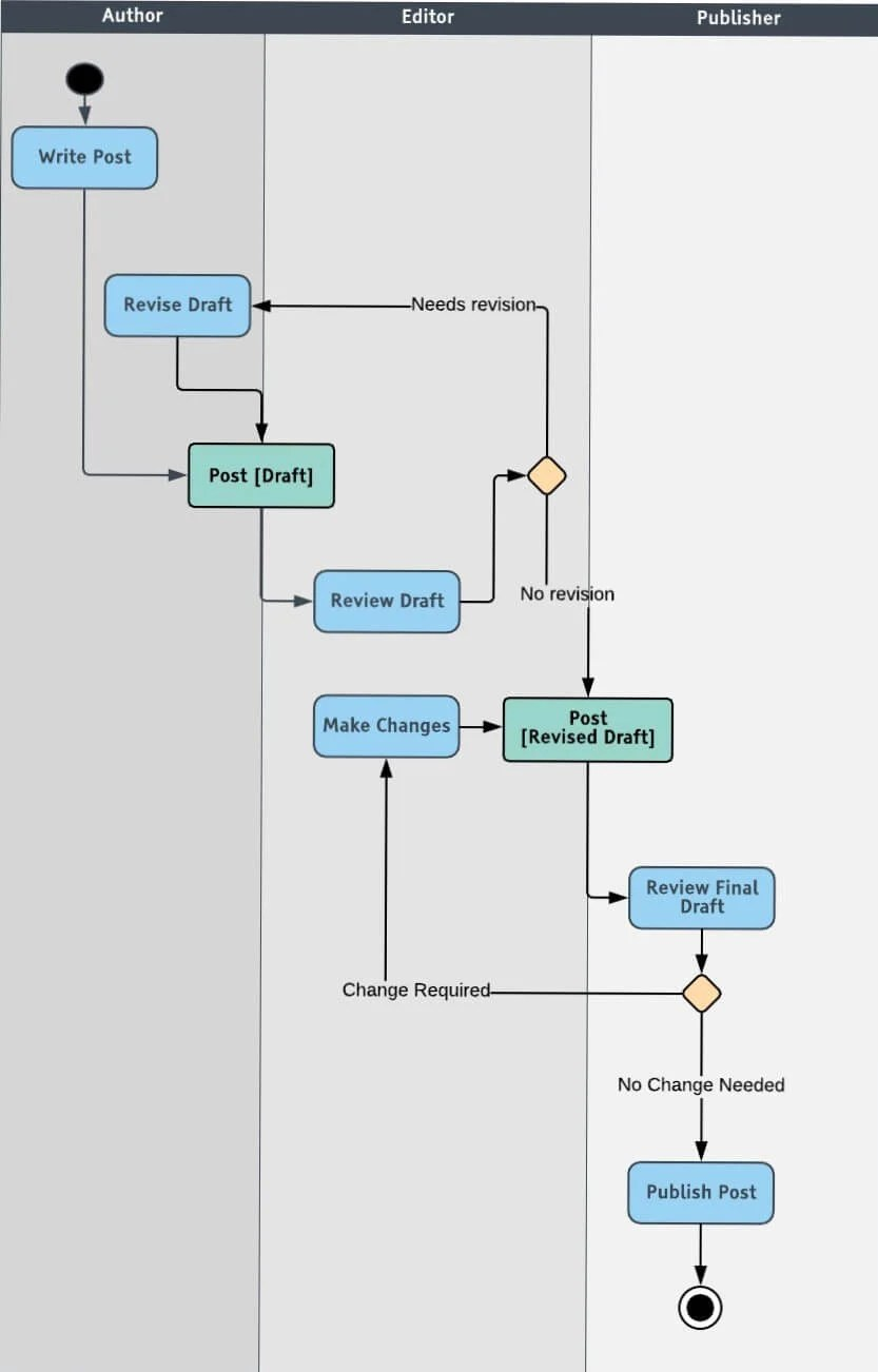 medium resolution of proces flow diagram tutorial picture
