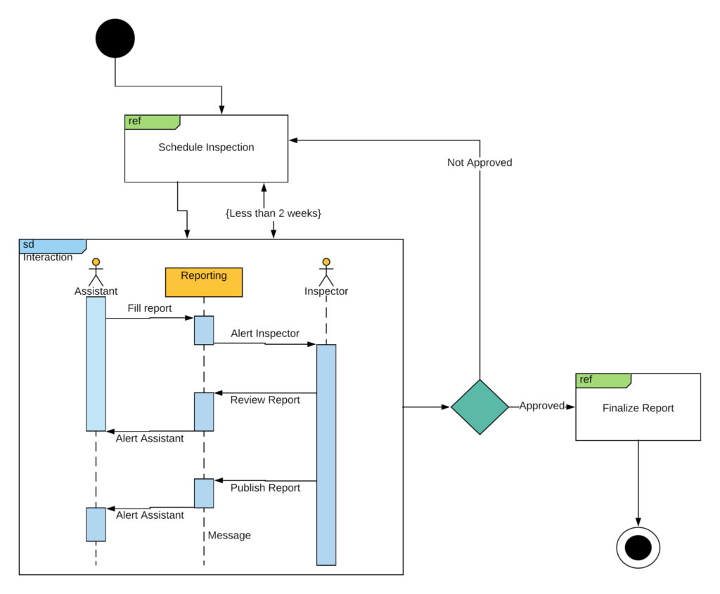 hight resolution of interaction overview uml diagram