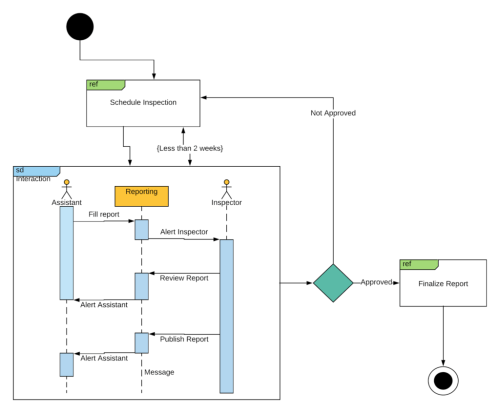 small resolution of interaction overview uml diagram