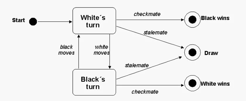 All You Need to Know About UML Diagrams: Types and 5+ Examples