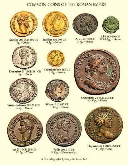 Source: https://en.wikipedia.org/wiki/Roman_currency
