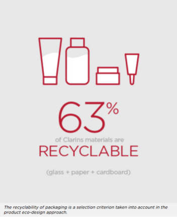 Clarins is Recyclable