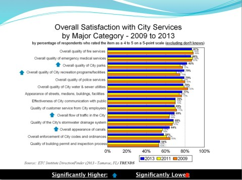 Survey-cityservices