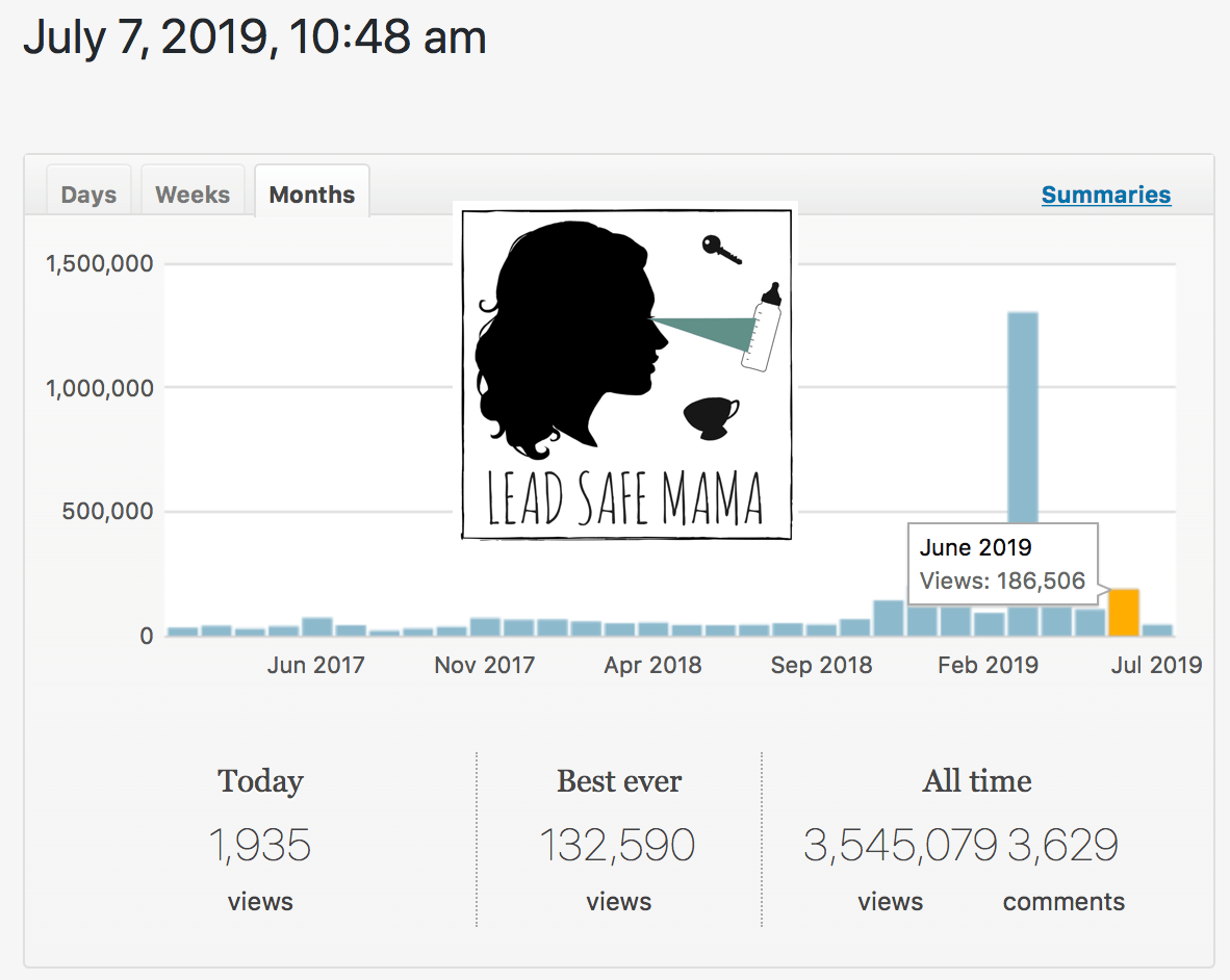 #LeadSafeMama Fun Facts: In June 2019 this site had more than FOUR TIMES as many views as it did in June 2018!