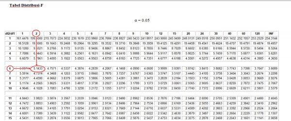 Mengenal Uji F Dan Uji T Dalam Penelitian Kuantitatif Tambah Pinter