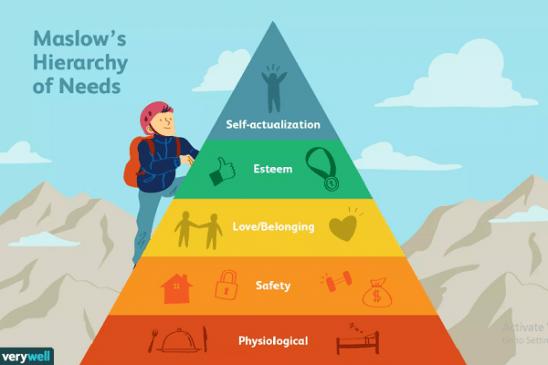hierarki kebutuhan abraham maslow