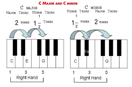 akord minor