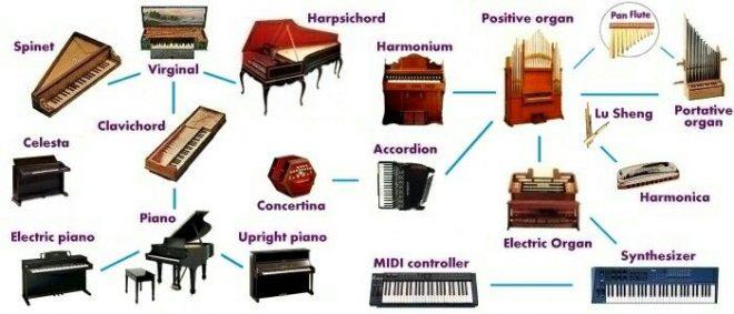 instrumen keyboard