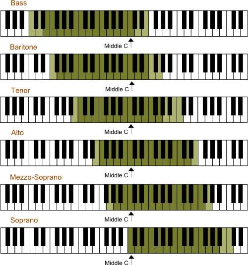 range vokal