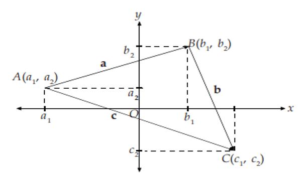 Operasi vektor