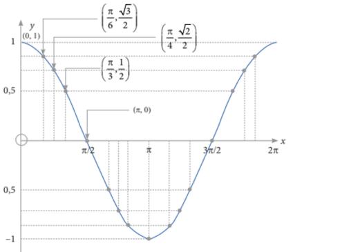 contok grafik trigonometri