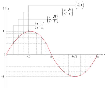 grafik sin x