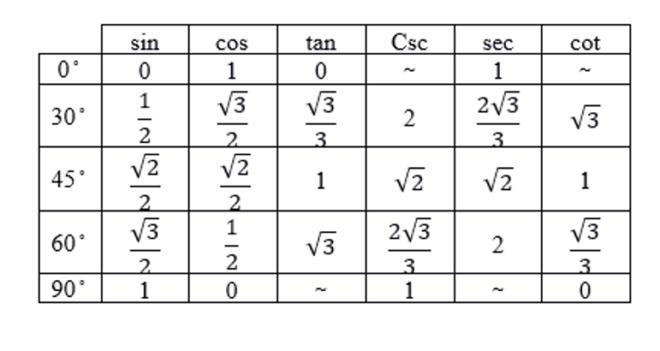 nilai perbandingan trigonometri