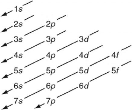 Yuk Pelajari Tentang Konfigurasi Elektron