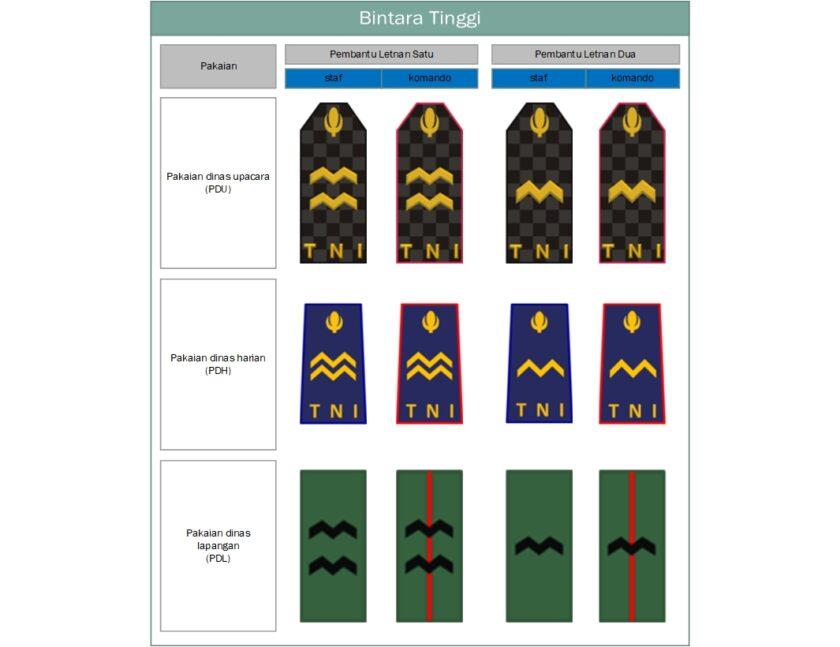 Bintara Tinggi AU