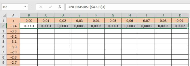 Cara Membuat Tabel Z Cumulative Langkah ke-5