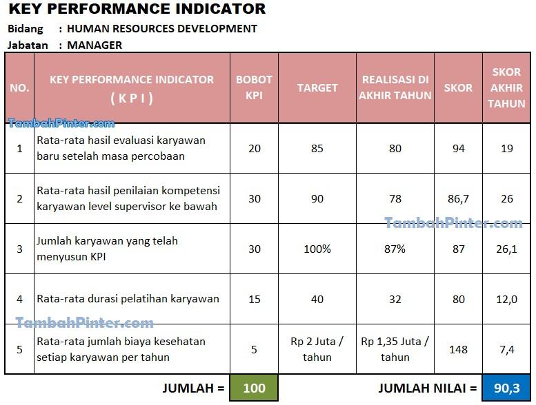 Contoh KPI HRD