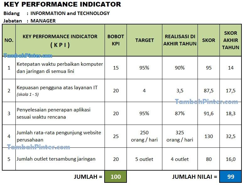 Contoh KPI IT