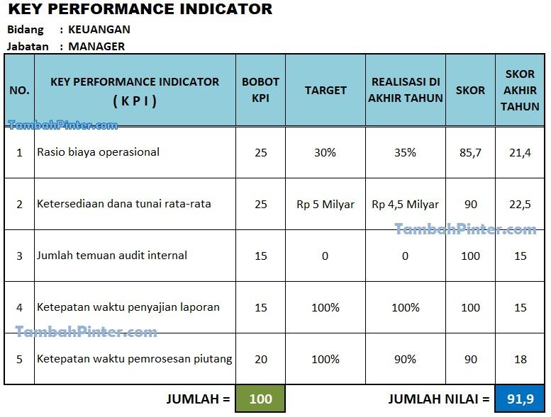 Contoh KPI Keuangan