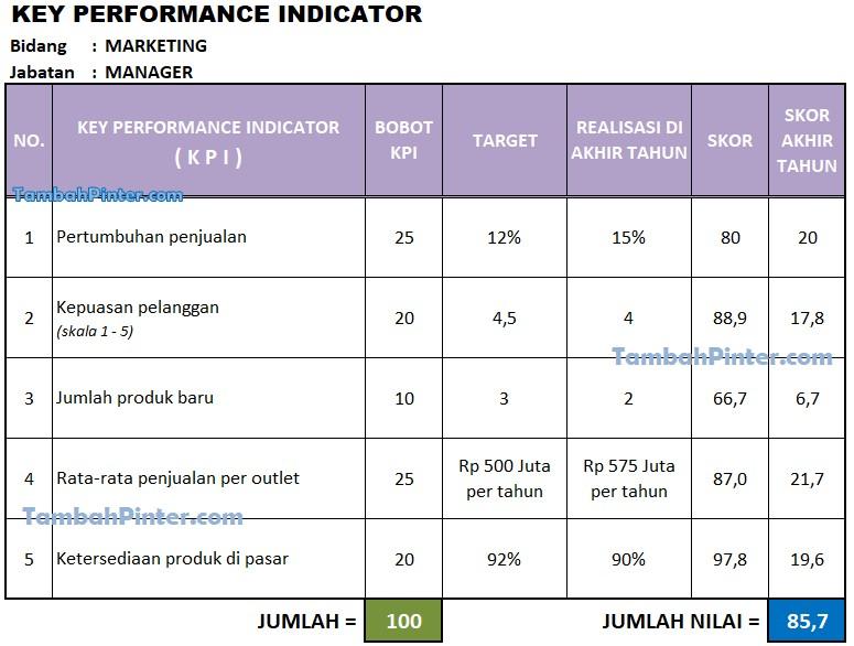 Contoh KPI Marketing