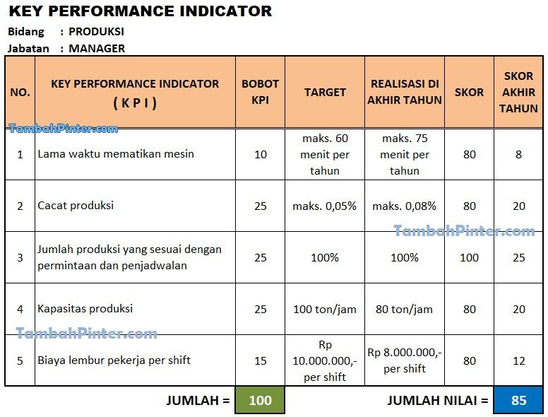 Contoh KPI Produksi