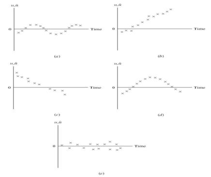 Uji Autokorelasi: Perhitungan Manual atau SPSS