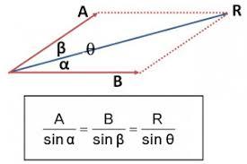 arah vektor