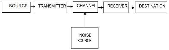 komponen komunikasi Shannon Weaver