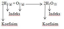 penulisan persamaan reaksi kimia