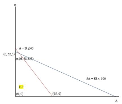 Contoh soal pertidaksamaan linear dua variabel dalam kehidupan sehari hari. Program Linier Contoh Soal Dan Pembahasan Tambah Pinter
