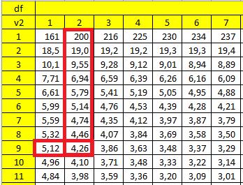 Cara membaca F tabel untuk regresi