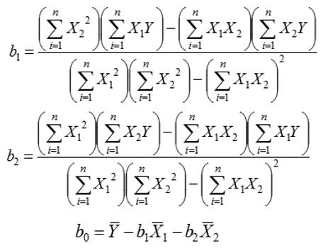 Estimasi Parameter b0, b1, b2