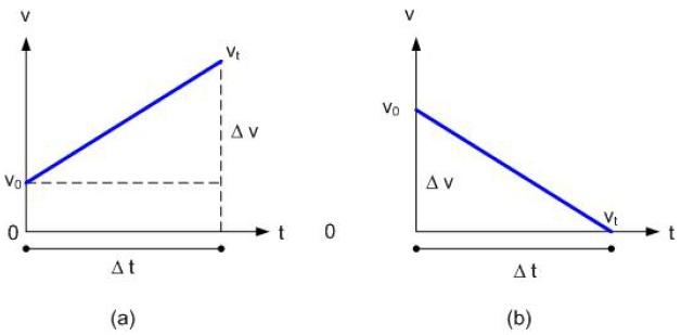 Grafik-GLBB
