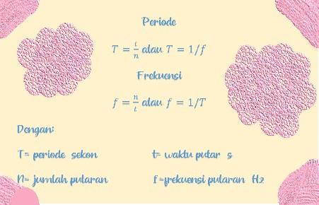 Periode dan Frekuensi