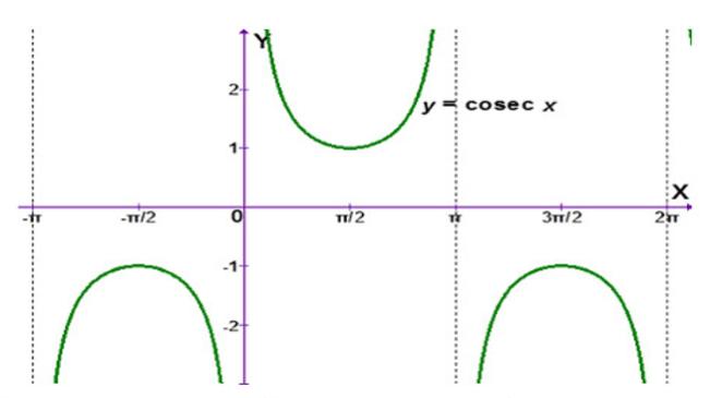 grafik csc x