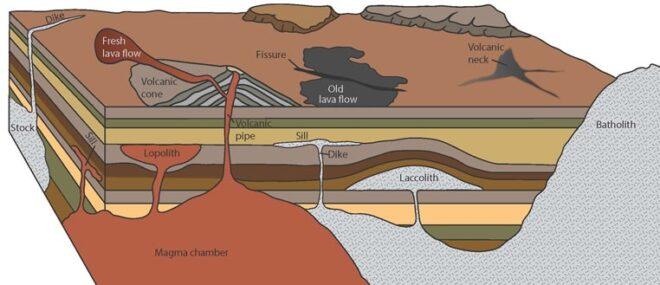 Proses-proses Vulkanisme