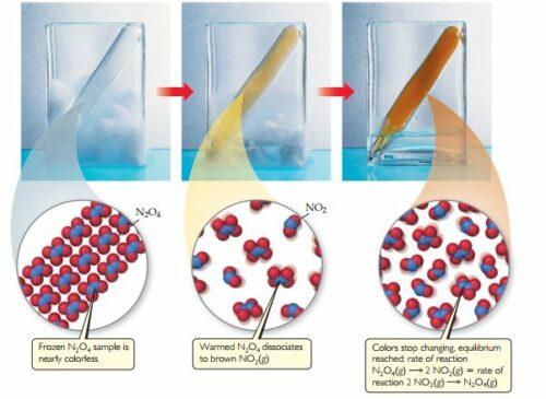 Kesetimbangan Kimia: Konsep, Faktor dan Contoh Soal