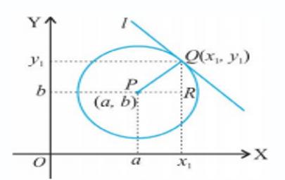 persamaan lingkaran 5