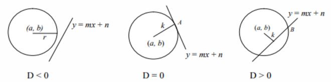 posisi lingkaran