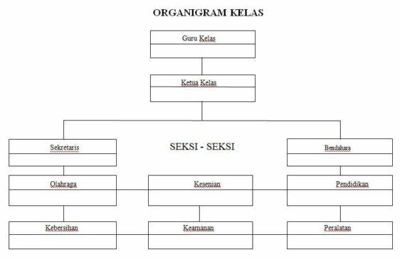 struktur organisasi kelas