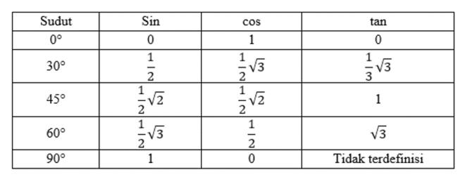 tabel kuadran I