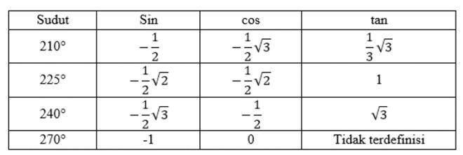 tabel kuadran III