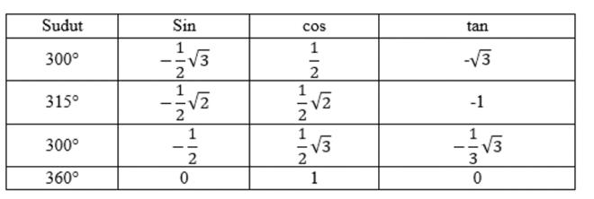 tabel kuadran IV