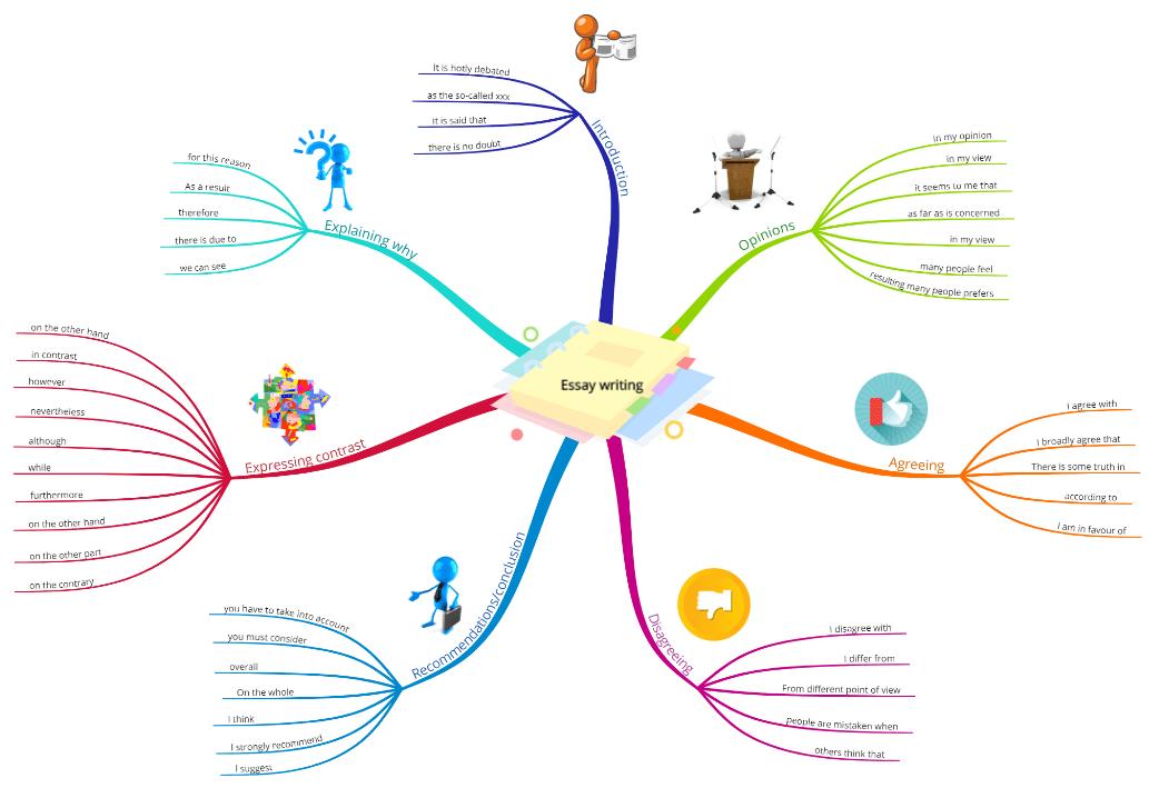 Mind Map untuk membuat Esai