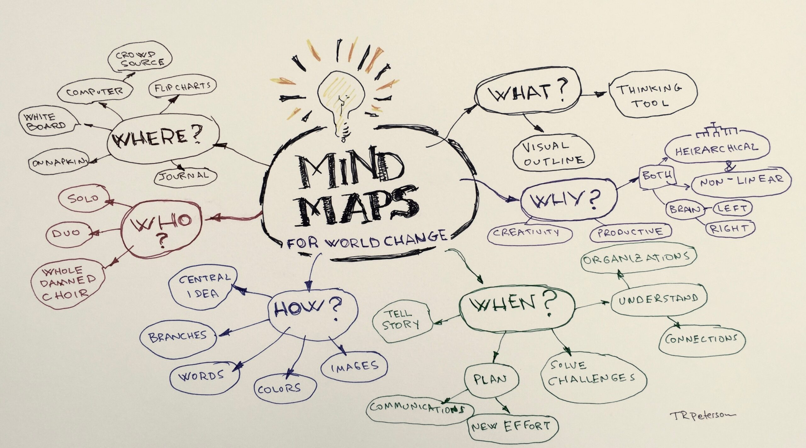 Tujuan Mind Mapping