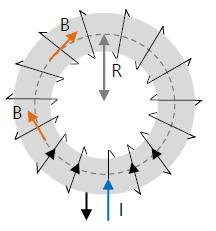 arah induksi magnet toroida